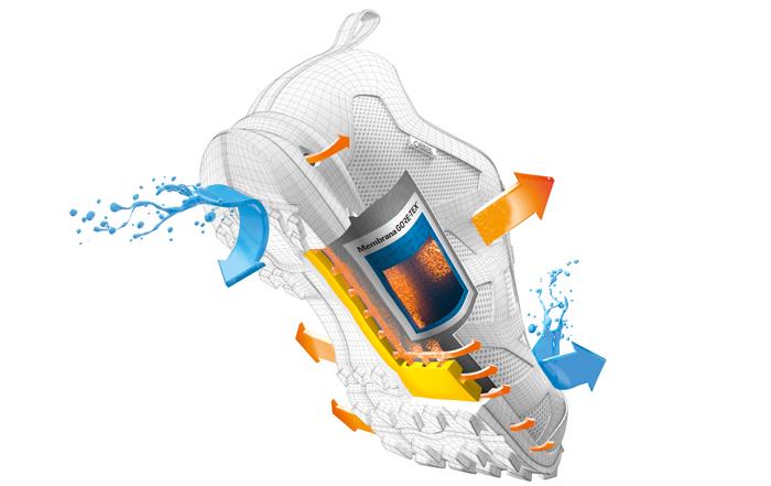 GORE-TEX SURROUND: Rundum atmungsaktive Schuhe